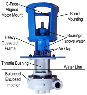 StingRay Parts Washer Pump