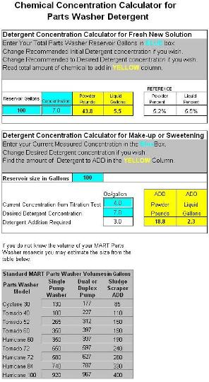 Chemical Concentration Calculator